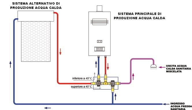 Schema Di Montaggio Pannello Solare Termico : Mut kit solare termico miscelatore termostatico e